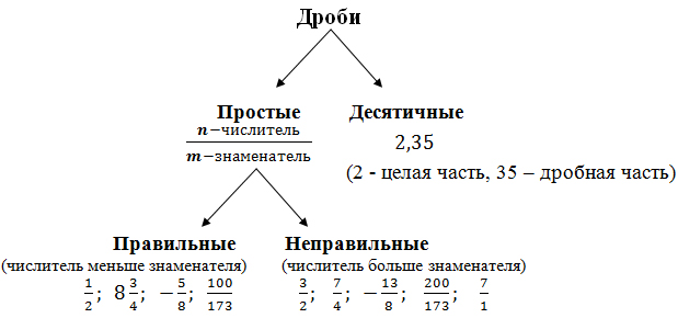 Дроби, адвокат А.Куприянов